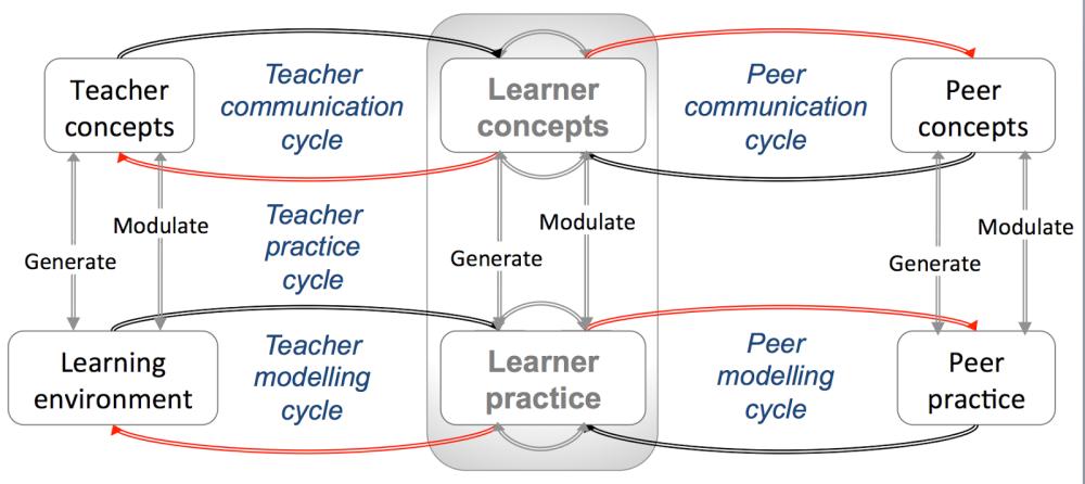 Conversatinal framework Clean JHO1