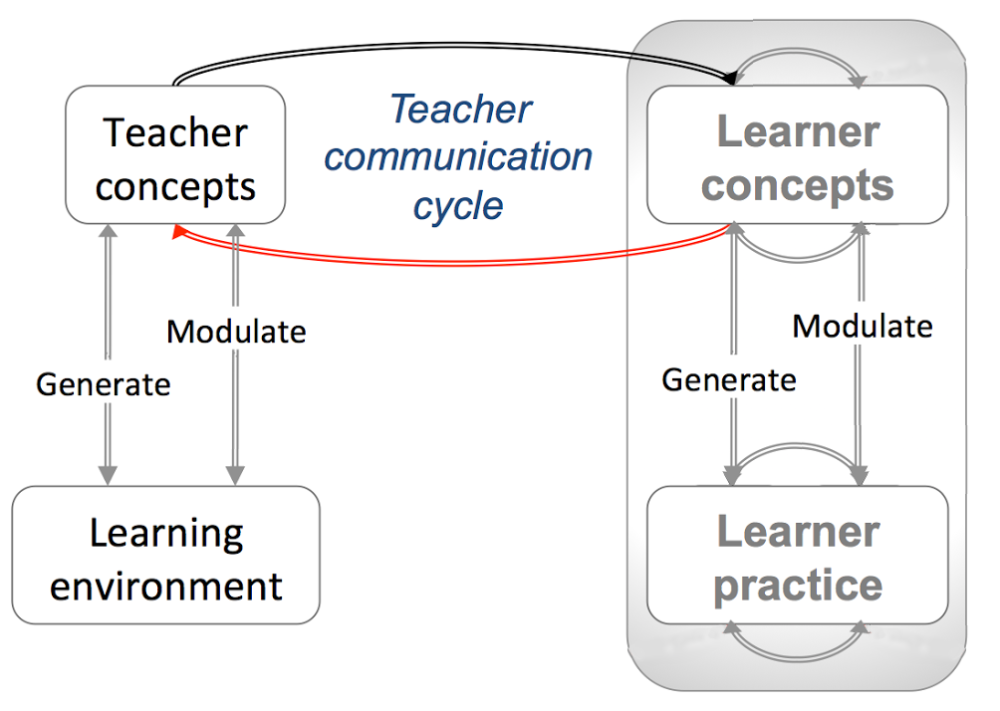 Conversatinal_Teacher_Comm