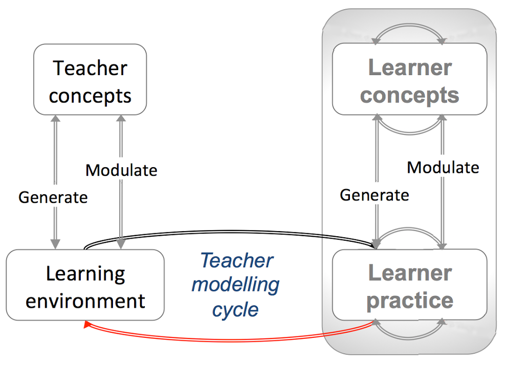 Conversatinal_TeacherMODEL