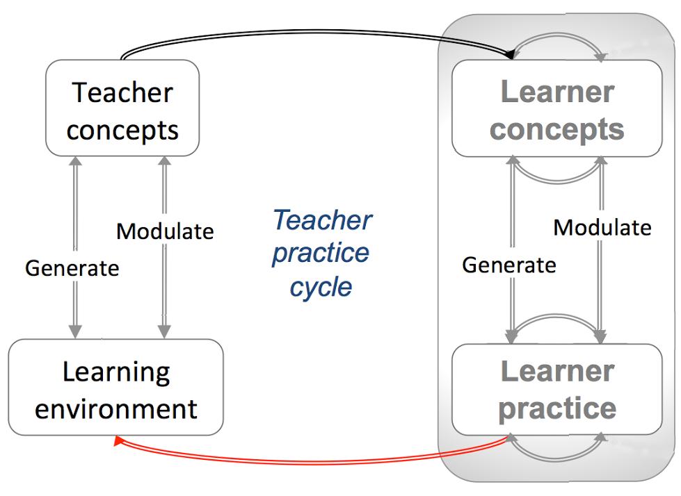 Conversatinal_TeacherPRACTICE